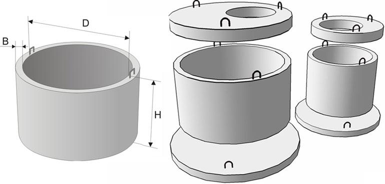 разнообразие бетонных колец