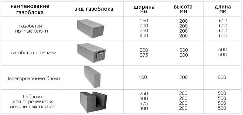 разные виды блоков газобетона