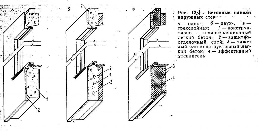 разные виды стеновых панелей из железобетона