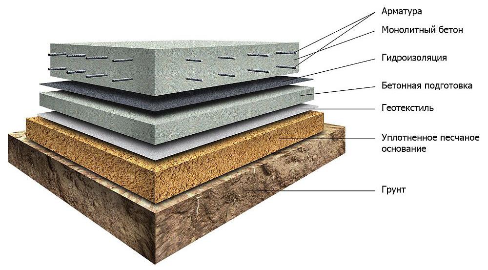 схема фундамента для монолитного дома