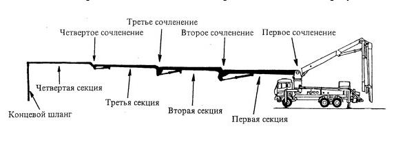схема монтажа бетононасоса