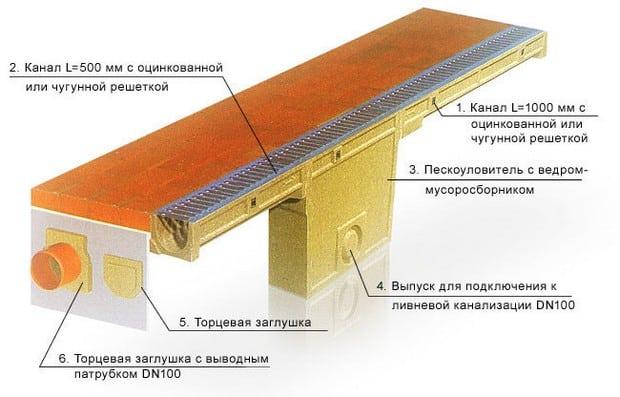 схема монтажа ливневой канализации