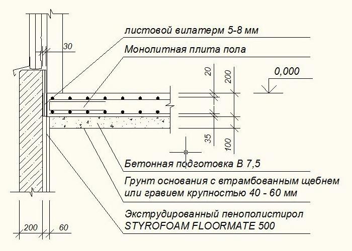 схема обустройства бетонного пола