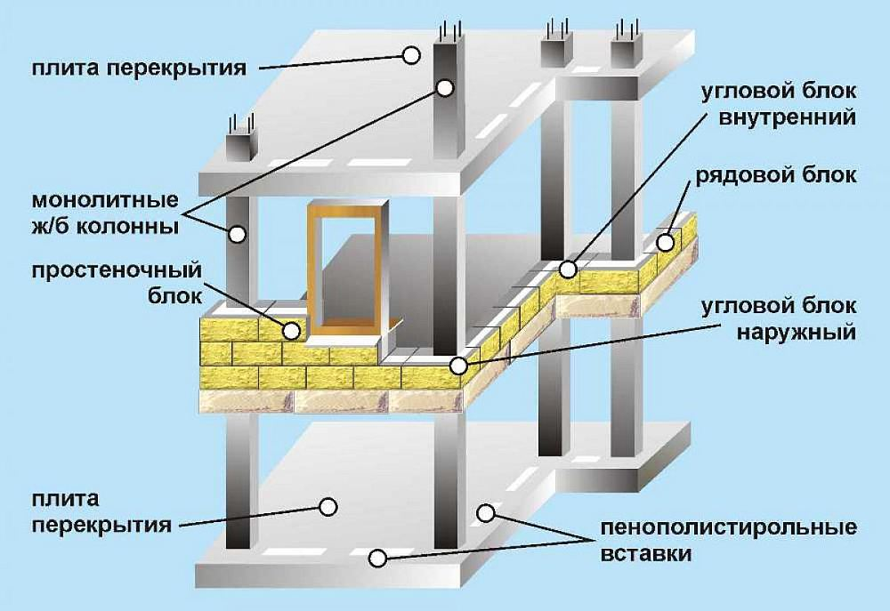 схема выполнения монолитно-каркасного дома