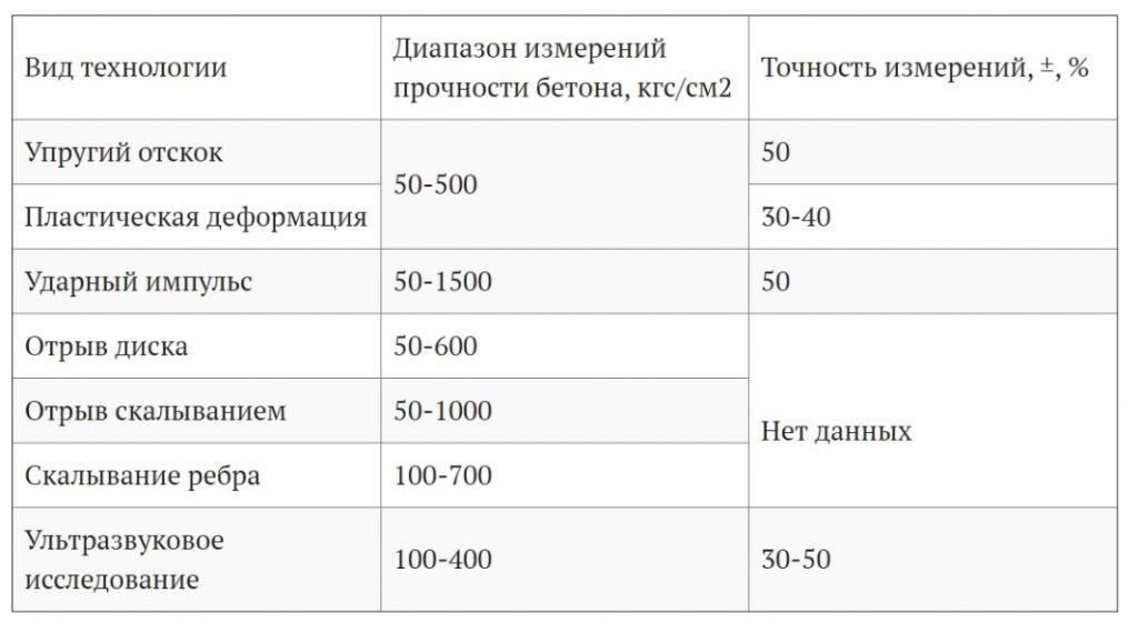 таблица значений для разных методов контроля прочности бетона
