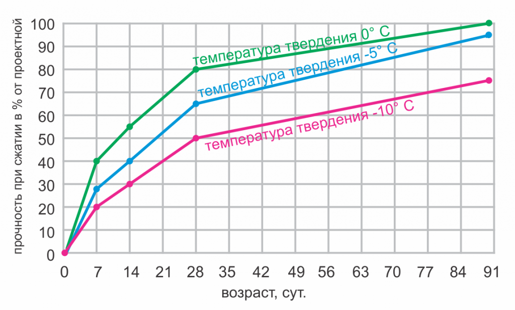 температура твердения бетона и прочность
