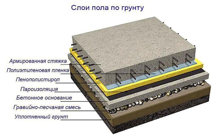 устройство бетонного пола по грунту
