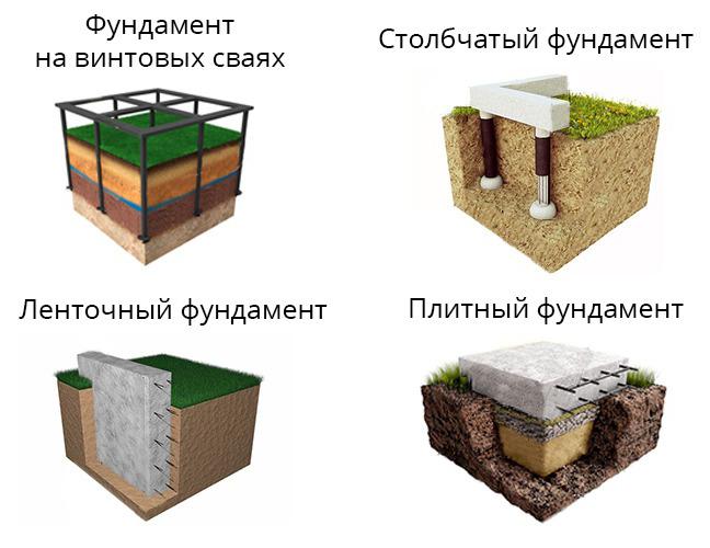 виды фундамента для газобетонного дома