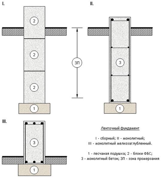 как рассчитать блоки для фундамента фбс