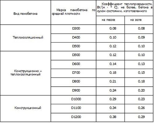 коэффициент теплопроводности разных марок пенобетона