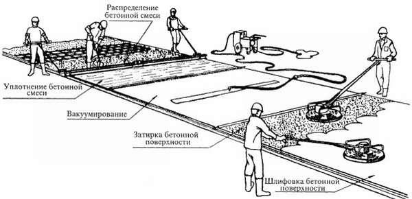 основные методы уплотнения бетонной смеси