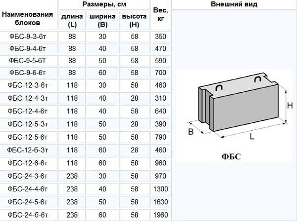 размеры блоков фбс в таблице