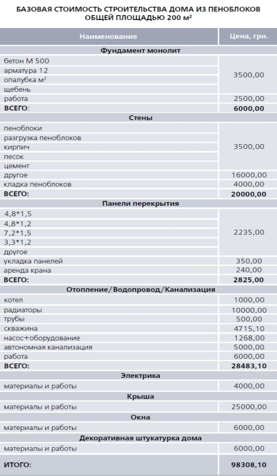 стоимость дома из пеноблока