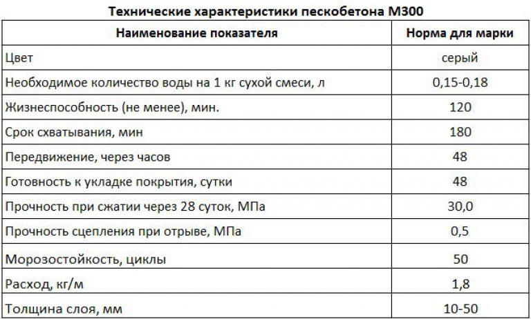 технические характеристики строительной смеси м300