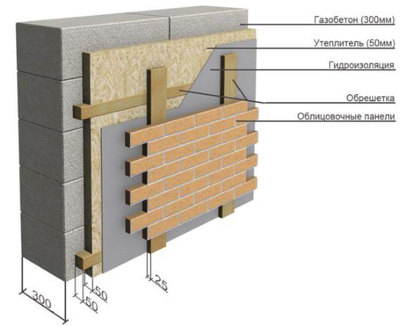 внутренняя отделка бани из газоблока