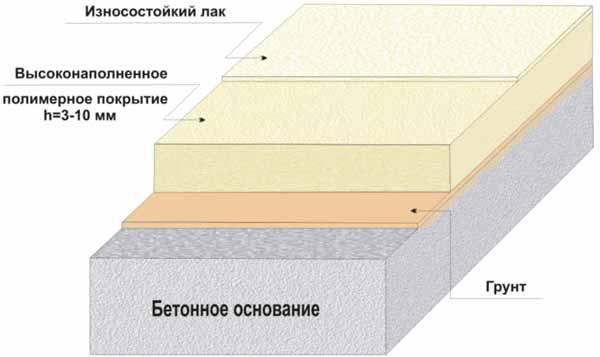 высоконаполненное полимерное покрытие