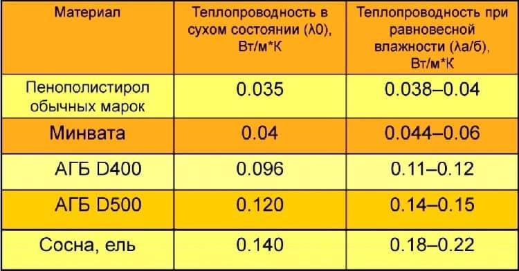 Таблица (коэффициент теплопроводности газобетона)