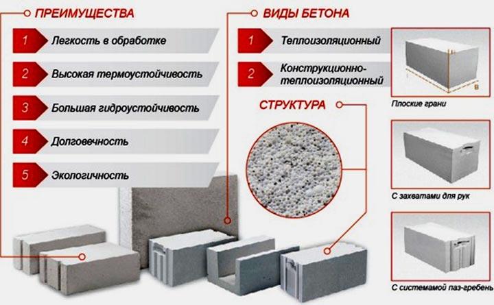 характеристики газобетона для строительства дома