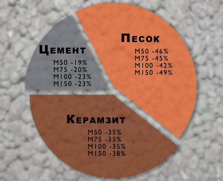 Монолитный керамзитобетон пропорции литиевая пропитка для бетона глубокого проникновения купить