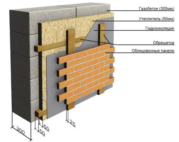 оптимальная схема выполнения стены из газобетона