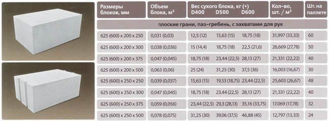 параметры газобетонных блоков