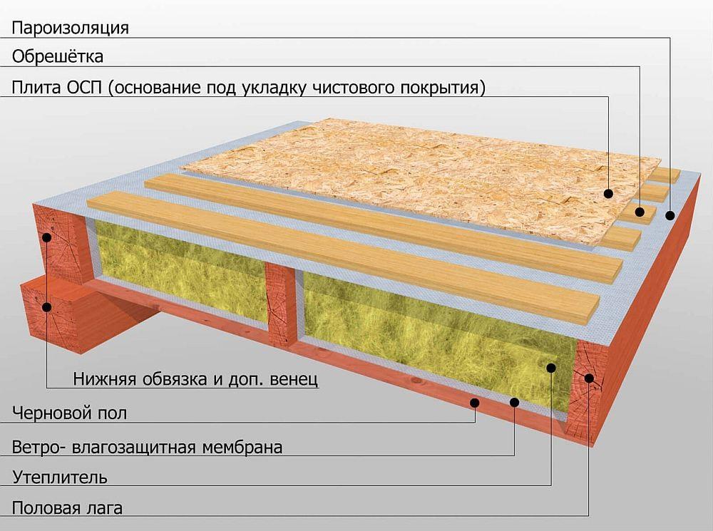 правильная схема укладки листов осб на бетон