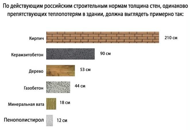 сравнение материалов при выборе толщины стен