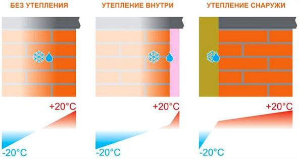 утепление газобетона точка росы