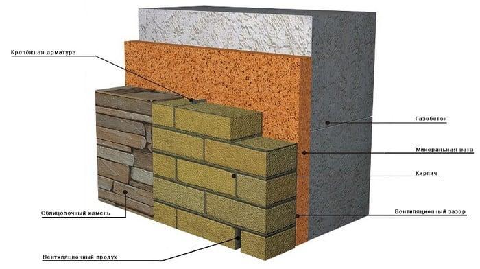 вариант отделки и утепления газобетонных стен