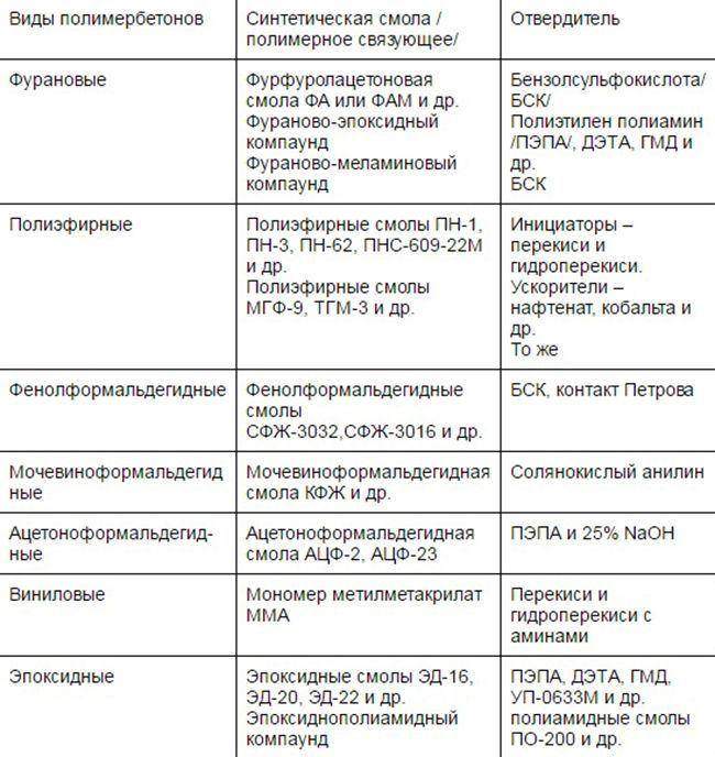 Полимербетон состав и свойства, характеристики, применение