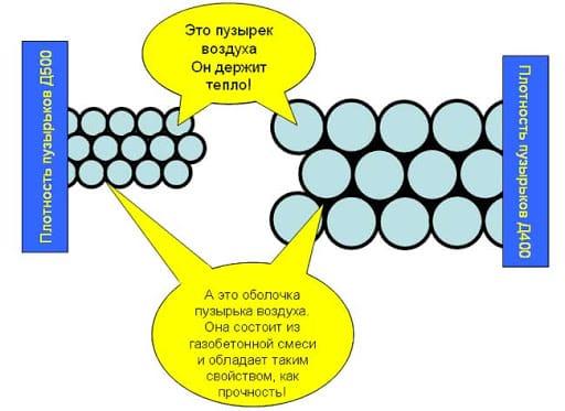 плотность газобетона