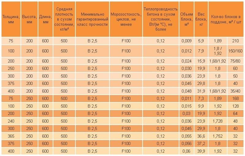 плотность и масса газобетонных блоков