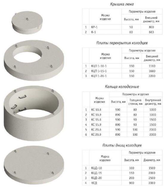 размер и объемы железобетонных колодцев