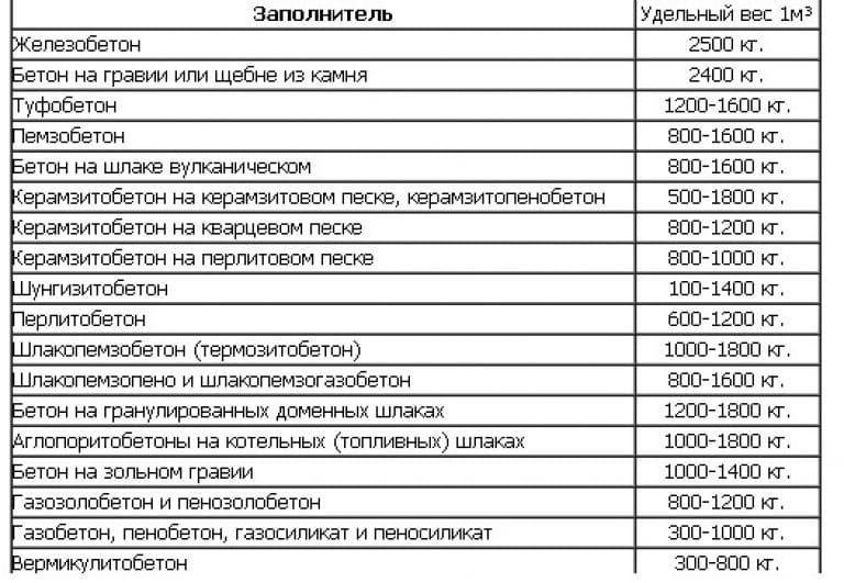 вес бетона в зависимости от разных наполнителей