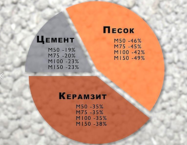 компоненты для производства керамзитобетона