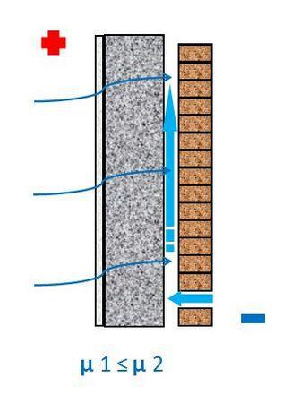 отделка газобетона вентилируемым фасадом