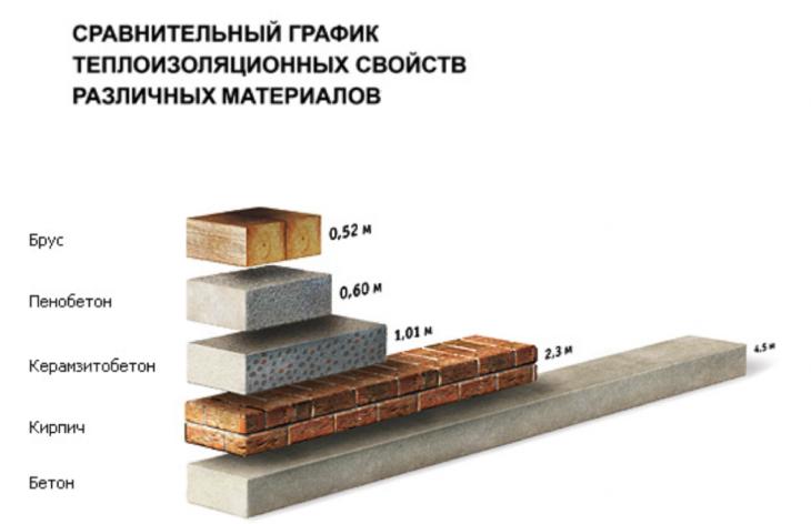 сравнение керамзитобетона с иными материалами