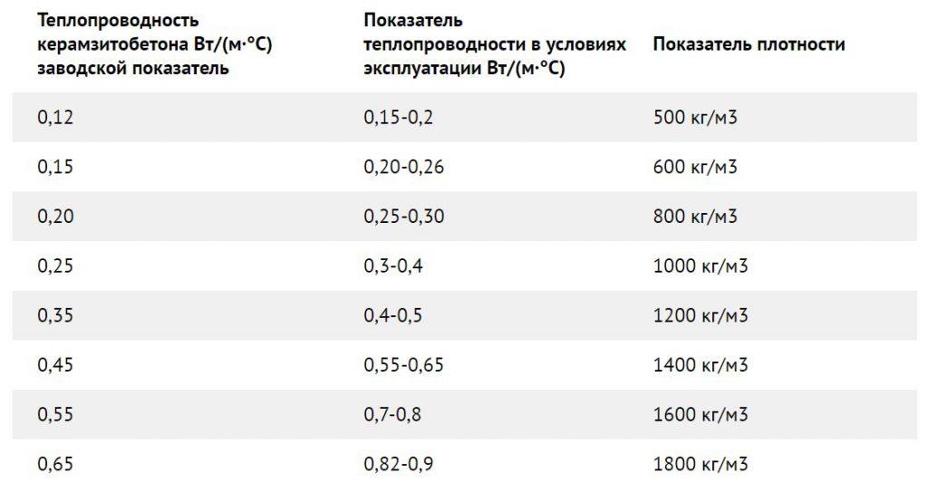 теплопроводность и плотность керамзитобетона