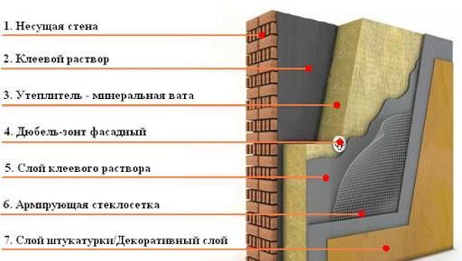 Штукатурка фасада по утеплителю