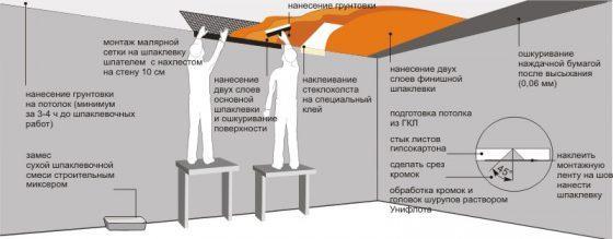 Схема шпаклевки потолка под покраску и обои