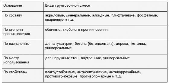 Виды и типы грунтовки