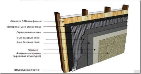 Схема штукатурки стен с сеткой