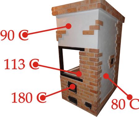 Как правильно отделывать печь и камин
