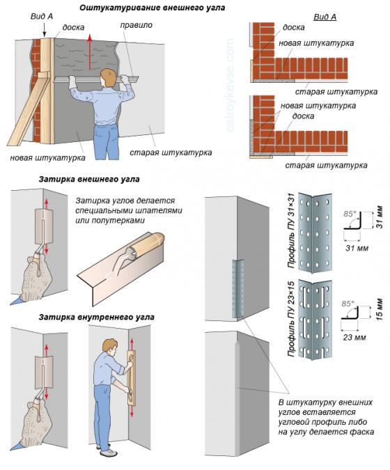 Как правильно штукатурить углы стен