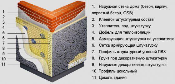 Материалы для отделки цоколя дома