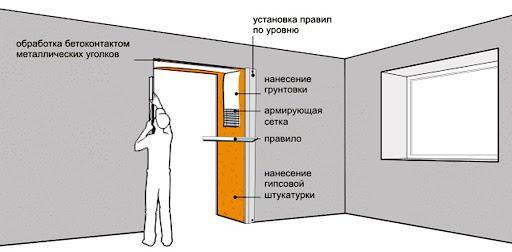Схема оштукатуривания дверных откосов
