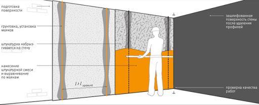 Как правильно штукатурить стены из пеноблока внутри дома
