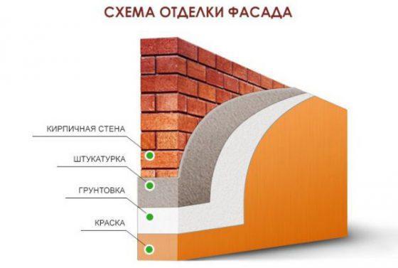 Схема отделки фасада